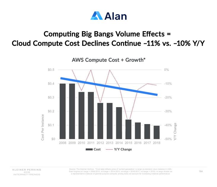 Decreasing cost of cloud computing